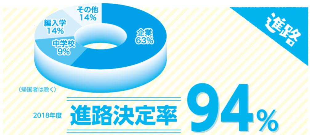 h30shinro_joho_graph